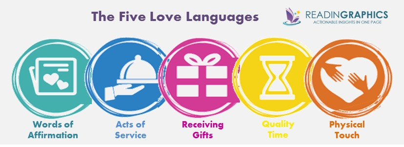 what love language are you